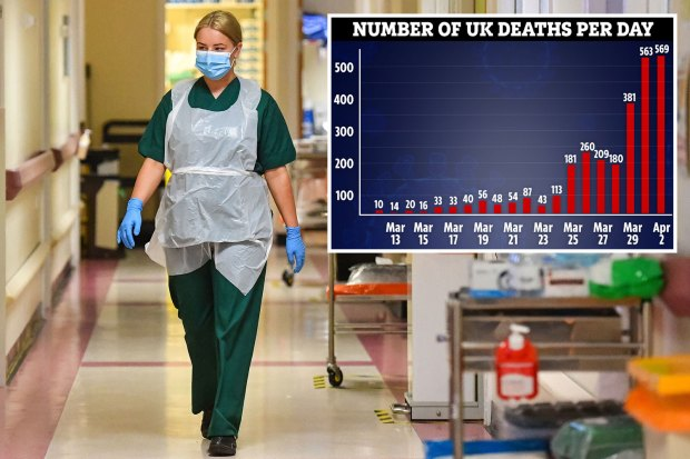 UK coronavirus death toll rises by 569 to 2,961 – including 44 people with NO underlying health conditions